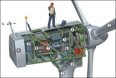 How Wind Turbines Work Allied Wire Amp Cable Blog