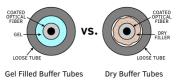 buffer-tube-types, gel buffer tubes, dry buffer tubes, gel, dry
